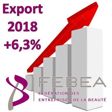 Les exportations cosmétiques françaises encore à la hausse