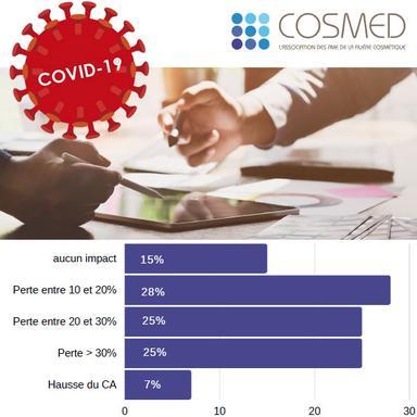 Enquête Cosmed : la filière cosmétique face au Covid-19