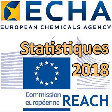 """ECHA : """"La conformité des données REACH doit être améliorée"""""""