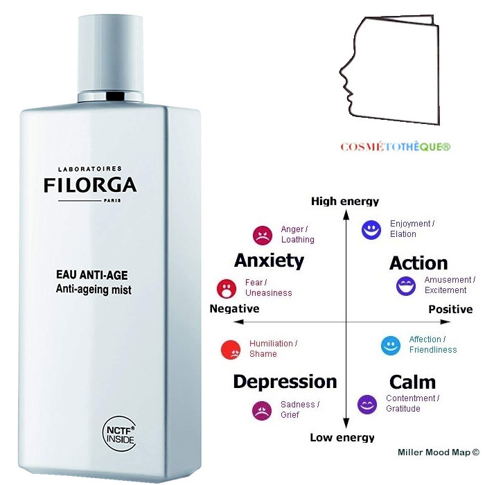 The Anti-ageing mist by Filorga
